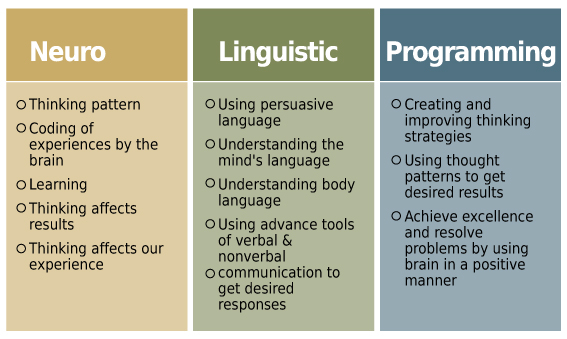 the role of neuro linguistic programming nlp in enhancing communication skills The encyclopedia of systemic neuro-linguistic programming and nlp new coding (with robert dilts, 2000), provides a comprehensive overview of the field of neuro-linguistic programming, including its wide range of applications, techniques and influences.